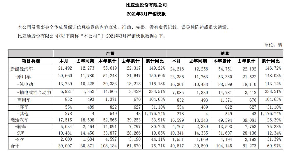 比亚迪1-3月新能源汽车累计销量为54751辆,同比增长146.72%