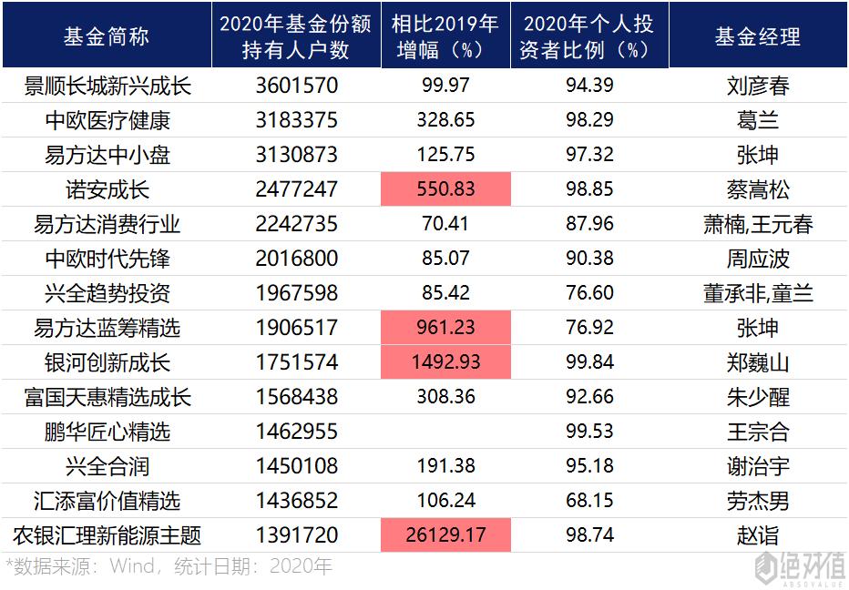 张坤、蔡嵩松等顶流基金经理人气排名来了 最受欢迎的是他?