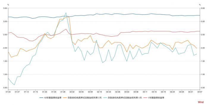 央行连续多日开展逆回购操作 全面降准降息概率较小