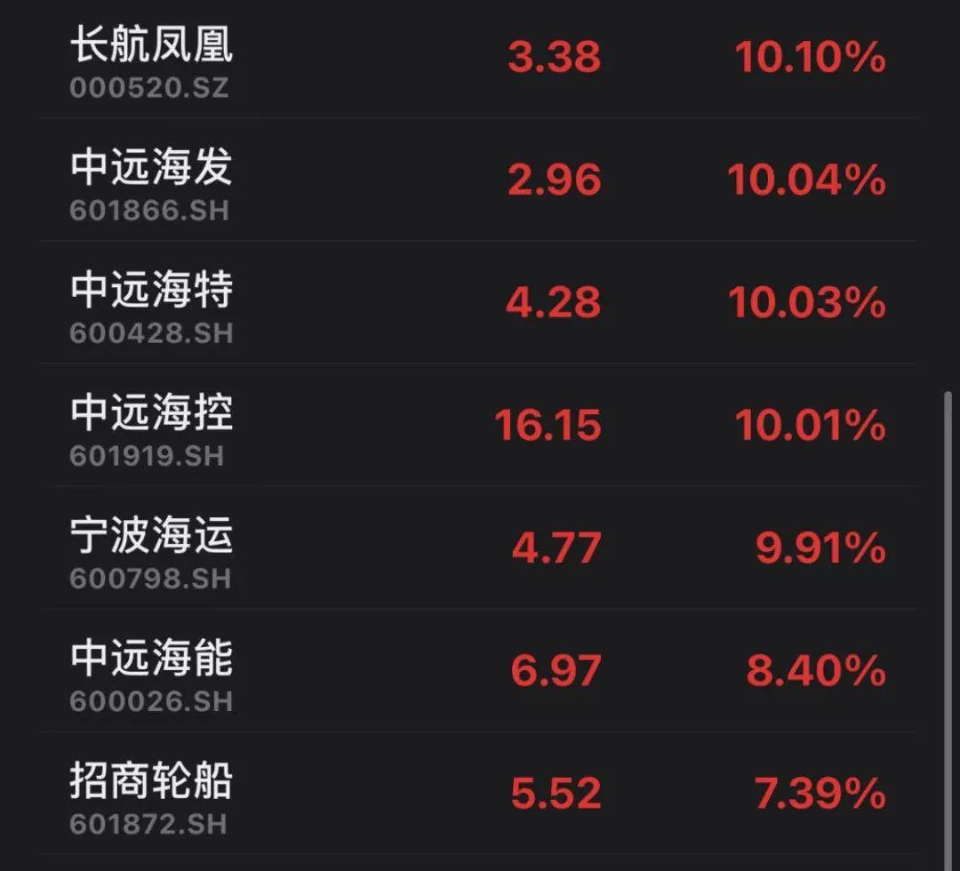 156万手封死涨停:周期之王火了 季报暴增股名单出炉(附股)