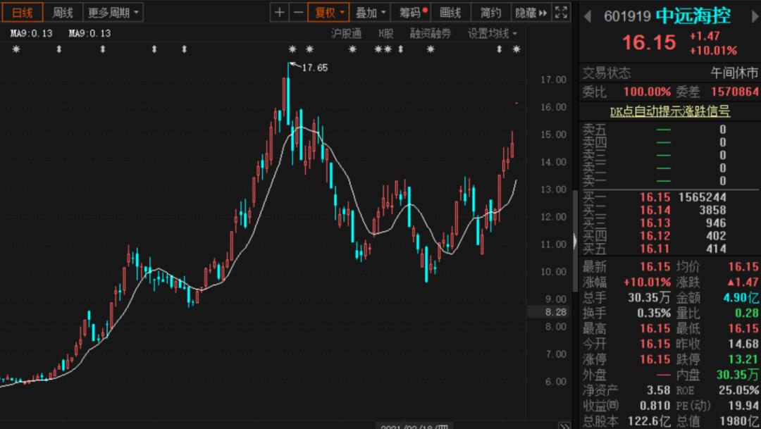 中远海控引爆海运股涨停潮:港股一度暴涨近30% 中金调高目标价