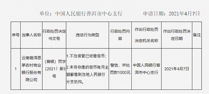 假币保管不当 云南普洱思茅农商银行被罚1000元