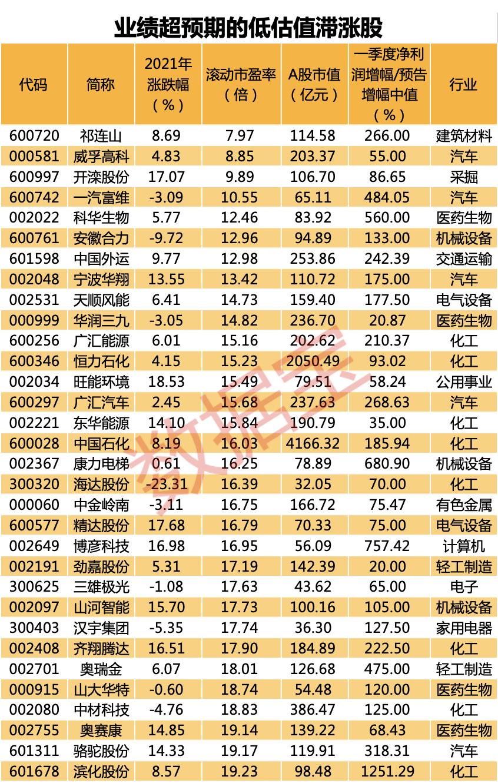 两市首份一季报披露:业绩超预期的低估值滞涨股名单出炉