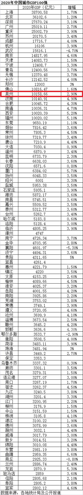 2020年中国城市100强,泉州居全国第18位!