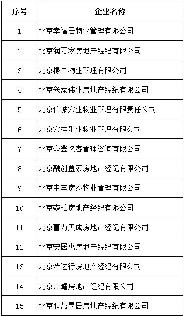 房住不炒!北京严打学区房炒作,26家机构被查处
