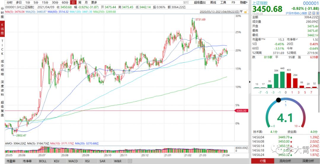 《大霄说》第一千一百二十七期—A股短期表现弱于美股