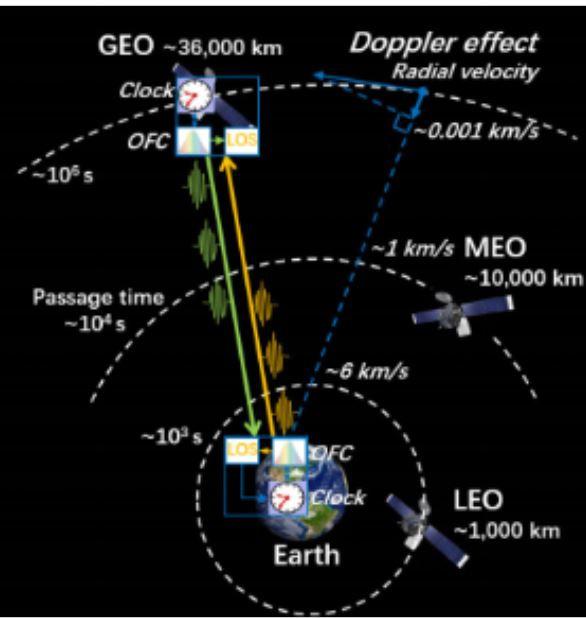 """为重定义""""秒""""探路,潘建伟团队实现远距离高损耗自由空间高精度时频传递"""