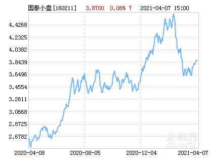 国泰中小盘成长混合(LOF)净值上涨1.01% 请保持关注