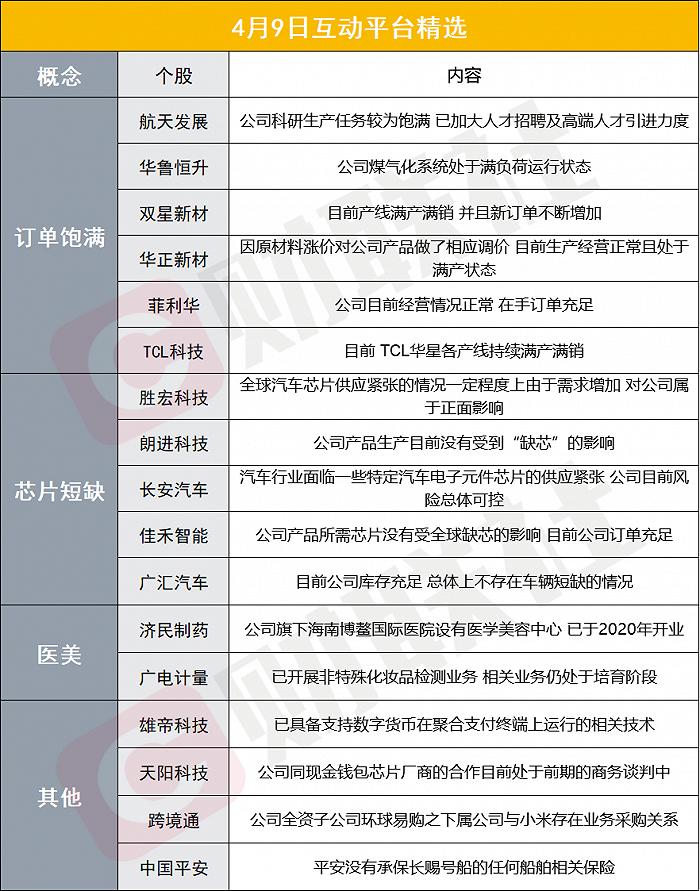 财联社4月9日互动平台精选