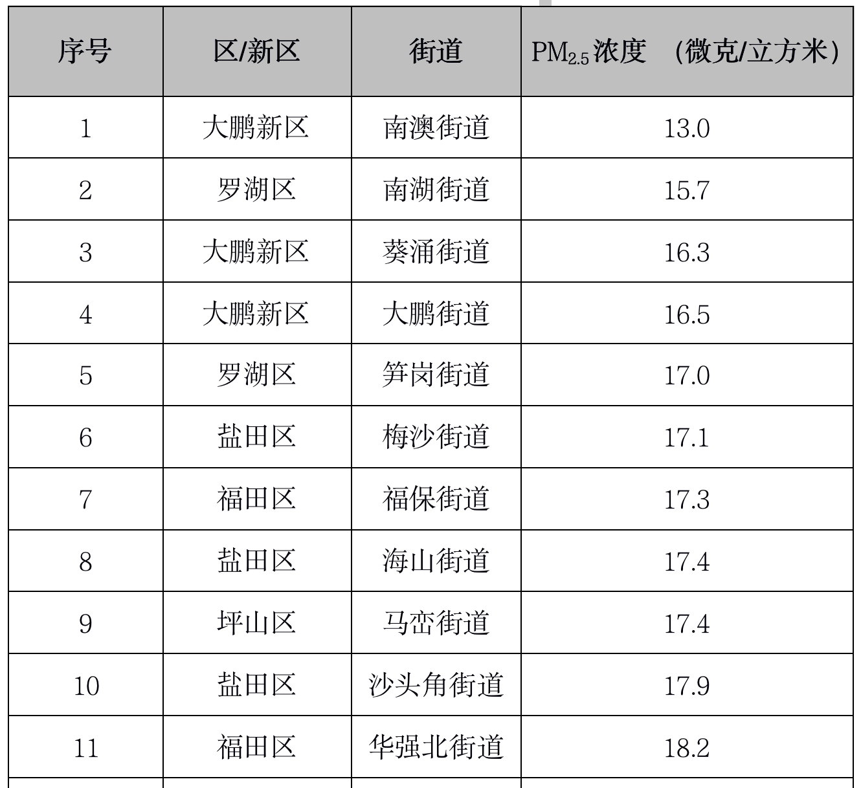 4月深圳74街道PM2.5浓度排名出炉!南澳街道空气质量最优,燕罗街道排名垫底