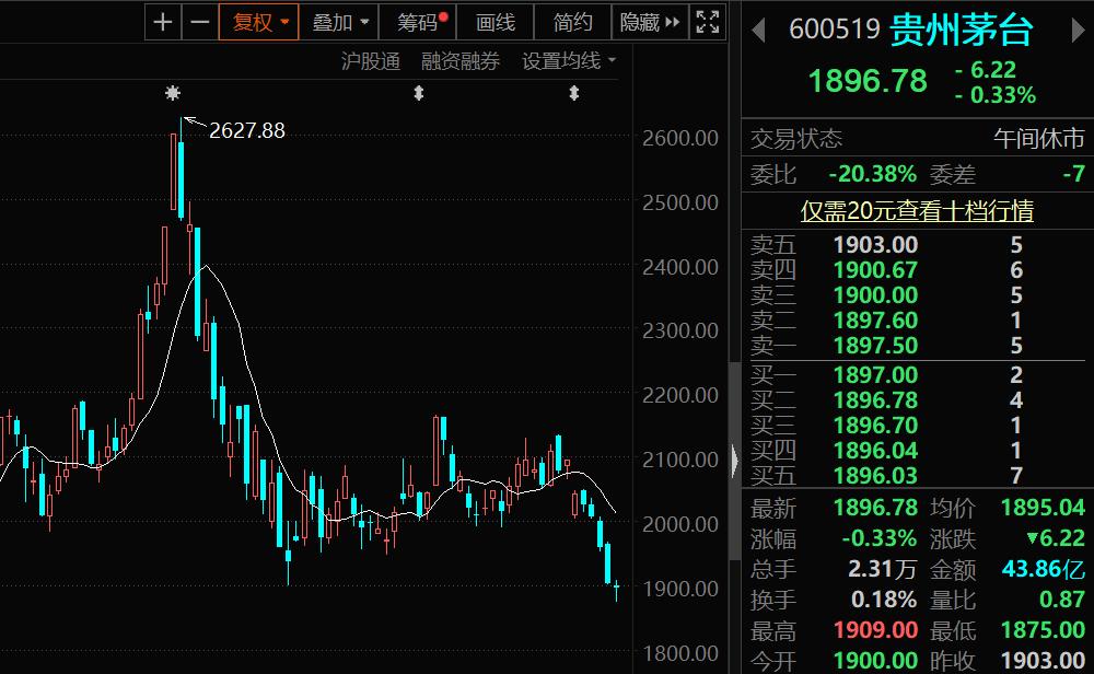 贵州茅台股价失守1900元:5连跌3个月跌没了一个五粮液