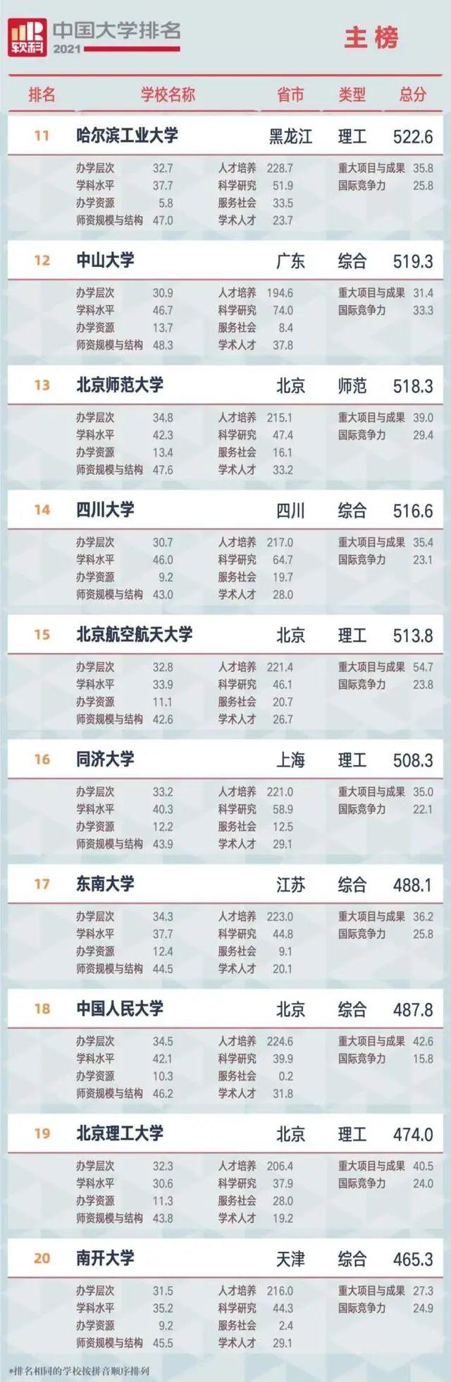 广西大学跻身全国百强