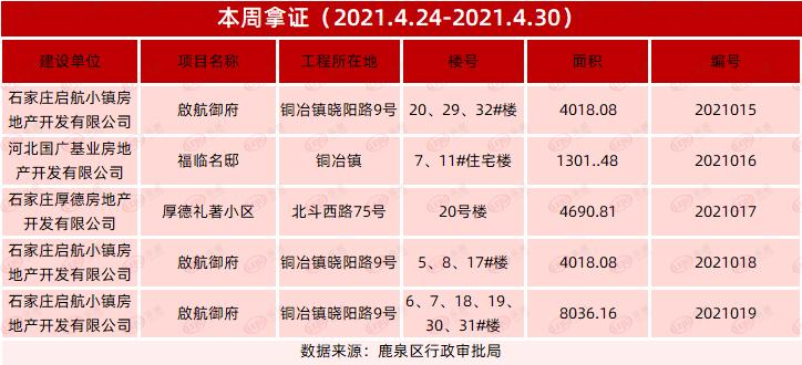 鹿泉3大项目新获预售证 区域热盘一览