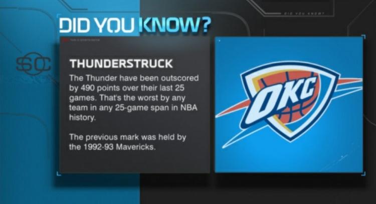 雷霆过去25场输490分 创下NBA历史25场失分纪录