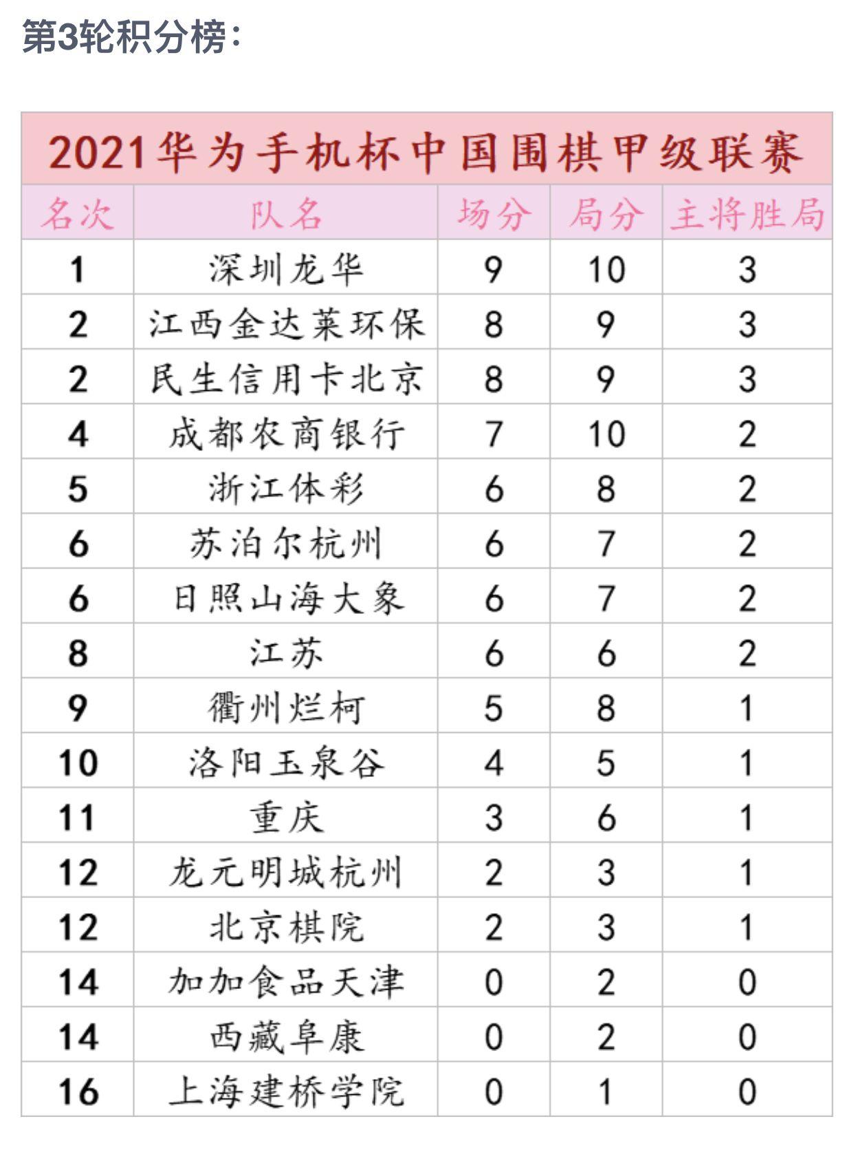 """""""华为手机杯""""男子围棋甲联赛  深圳龙华队三连胜独自领跑"""