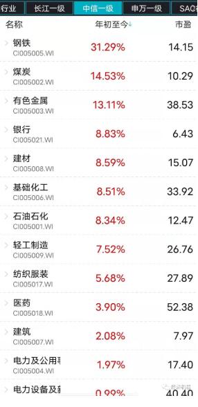 """华兴资本集团首席经济学家李宗光:如何看待这波""""周期暴动"""""""