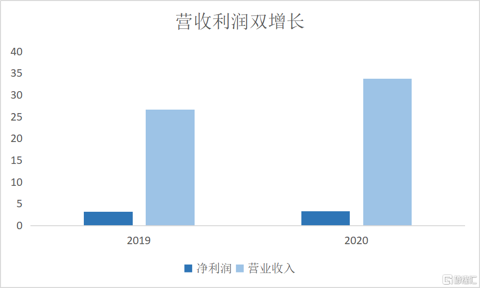 """中国天保集团(1427.HK)双轮驱动优势突出,国投证券给出""""买入""""评级"""