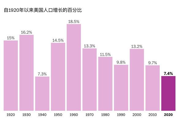 从美国人口增长放缓看全球:出生率下降是好还是坏?