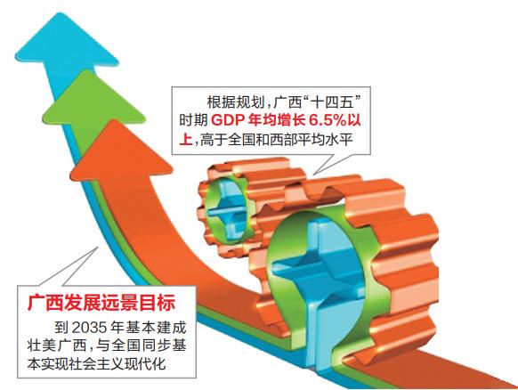 """广西""""十四五""""规划《纲要》提出:2035年基本建成壮美广西"""