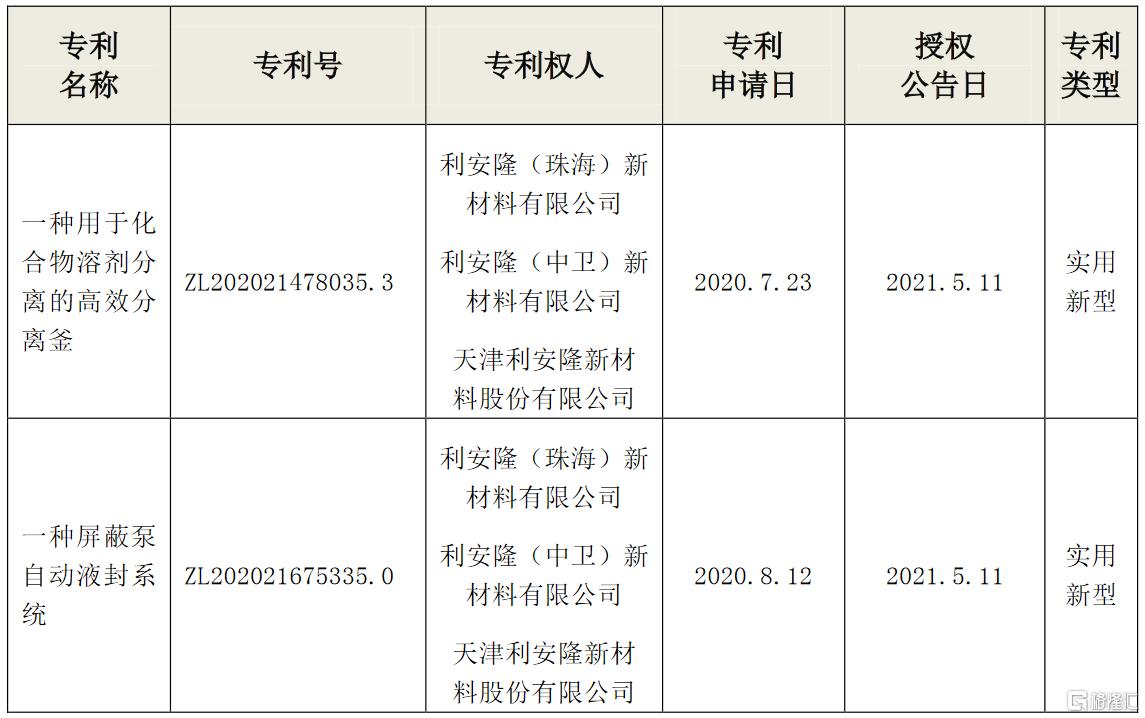 利安隆(300596.SZ):取得2项实用新型专利证书