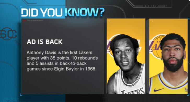 连续2场35+10+5,戴维斯是湖人53年来第一人