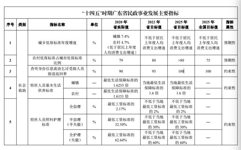 """广东民政""""十四五""""规划发布"""