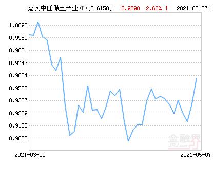 嘉实中证稀土产业ETF净值上涨3.40% 请保持关注