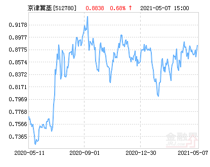 广发中证京津冀ETF净值上涨1.22% 请保持关注