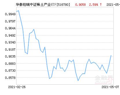 华泰柏瑞中证稀土产业ETF净值上涨3.36% 请保持关注
