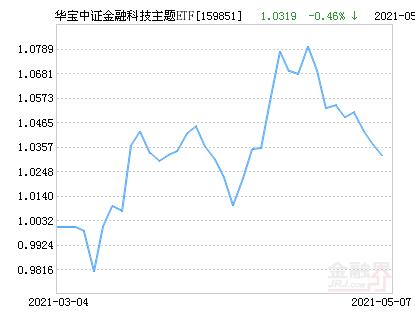 华宝中证金融科技主题ETF净值上涨2.06% 请保持关注