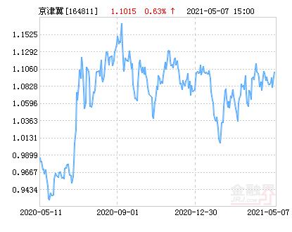 工银京津冀指数A净值上涨1.13% 请保持关注