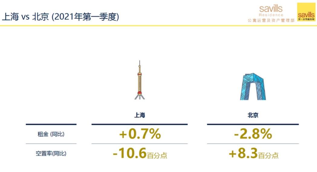 第一太平戴维斯:上海高端公寓租赁指数创近五年新高
