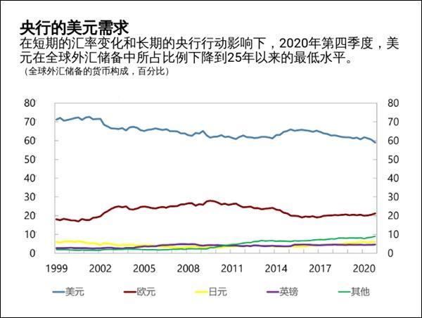 日媒:美元在全球外汇储备占比例降至59%,各国央行都在减持
