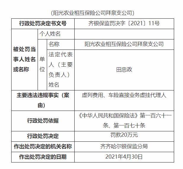 阳光农业相互保险公司拜泉支公司被罚20万:虚列费用、车险直接业务虚挂代理人