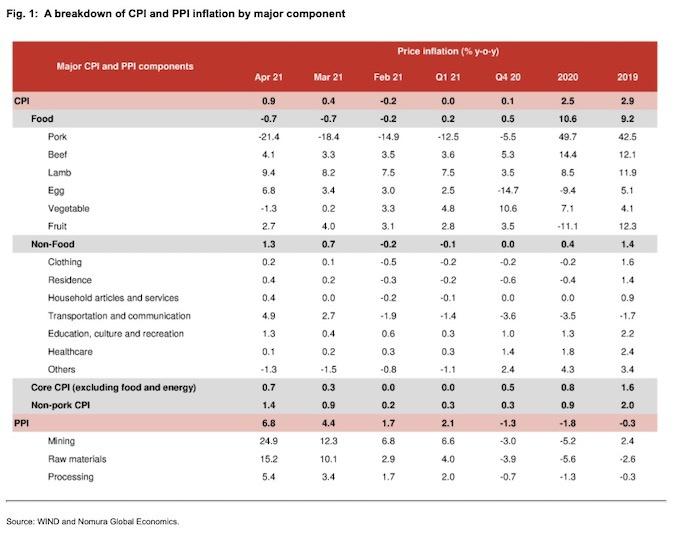 美国CPI刷新十年高点:全球性通胀已至?