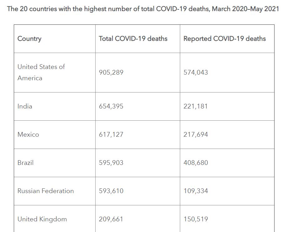 全球新冠死亡总人数到底是多少?美大学发布分析报告