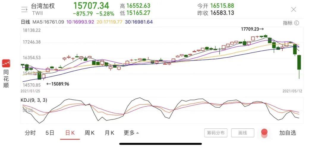 台湾股市突然崩盘,指数暴跌超8% 疫情突然升级,疫苗接种率不到1%?