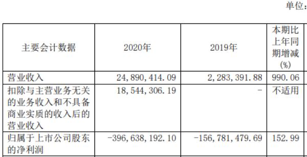 """康希诺2020年销售费用占营收近7成称""""正推进产品商业化进展"""""""