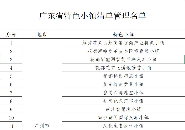 佛山31个特色小镇入选广东省特色小镇清单管理名单