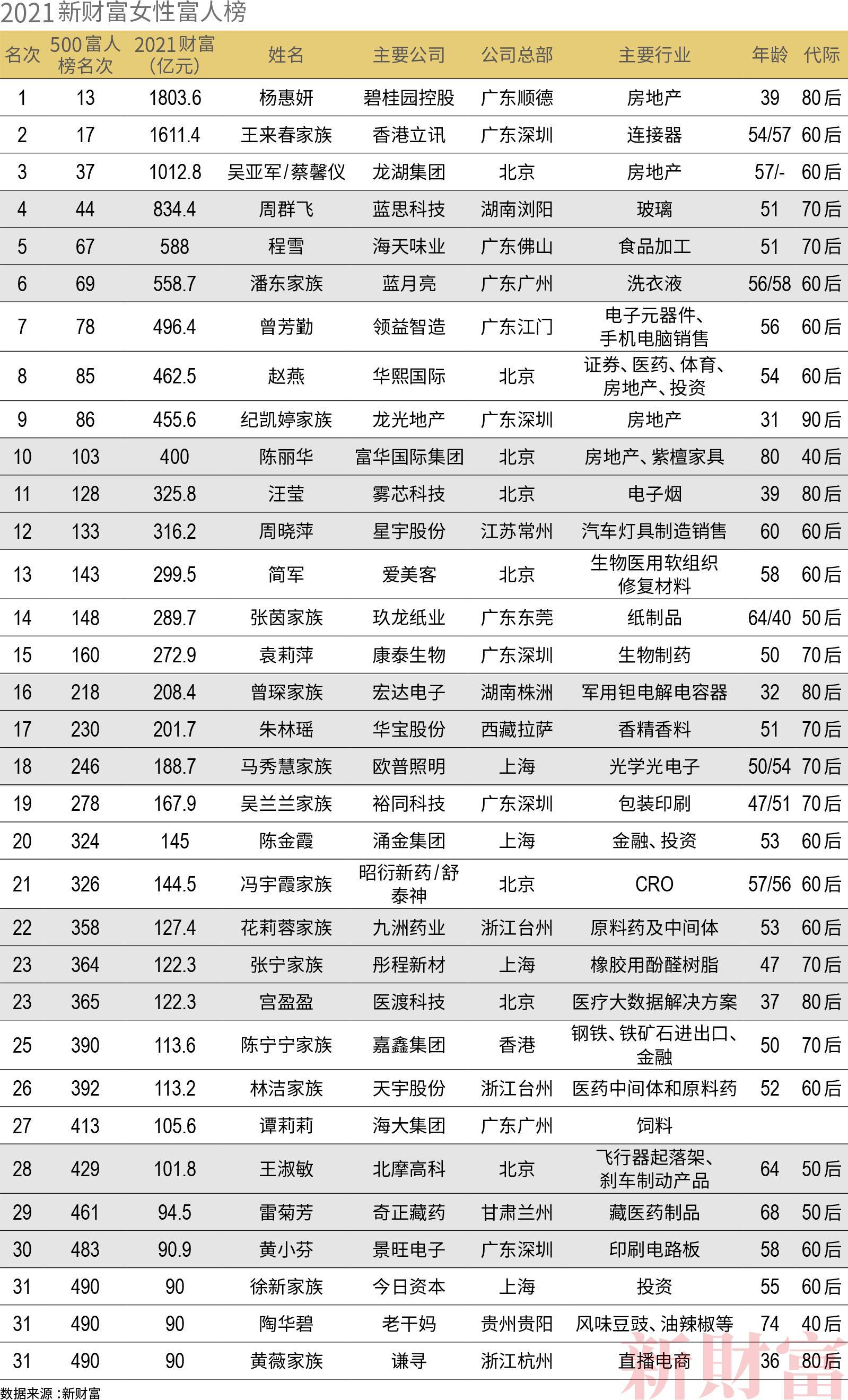 2021新财富500富人榜发布:玻尿酸行业产生华熙生物赵燕、爱美客简军两位女巨富