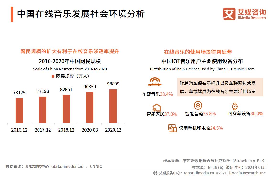 2021年中国在线音乐行业市场规模及发展现状分析