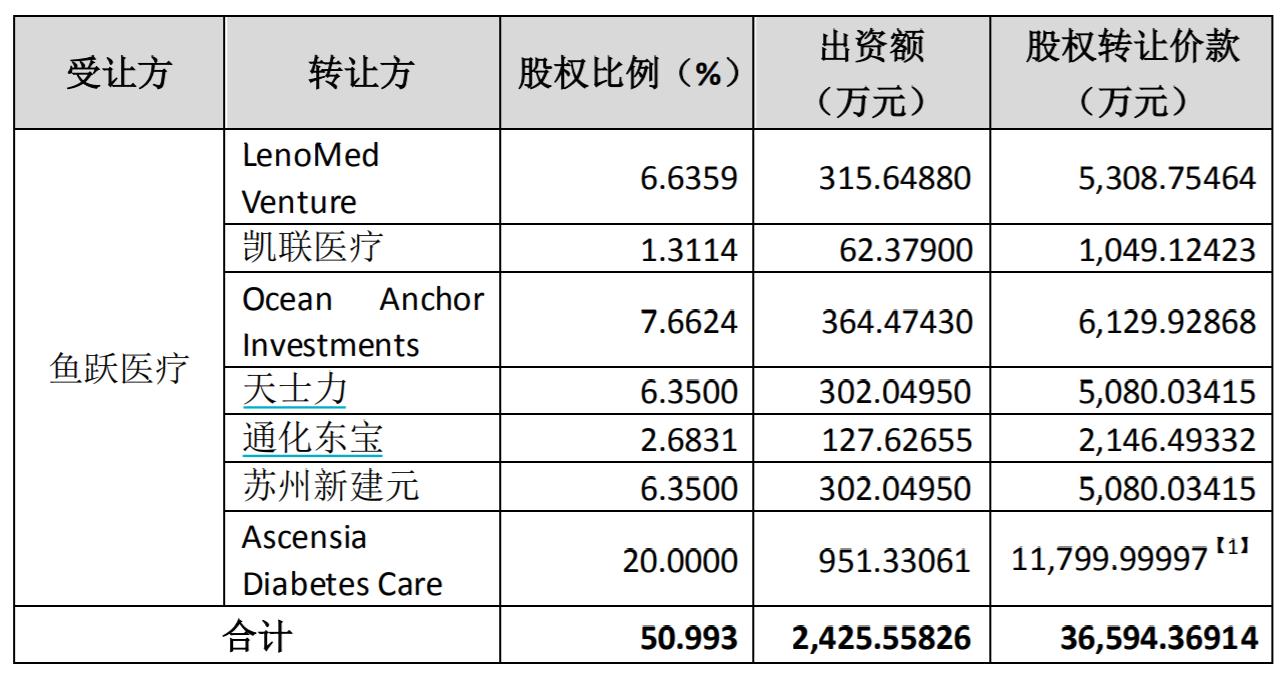 花4亿加码血糖监测板块 鱼跃医疗业绩承压
