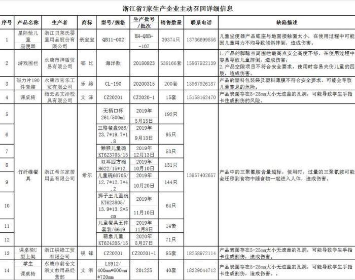 浙江省7家生产企业主动召回57.8万余件缺陷消费品