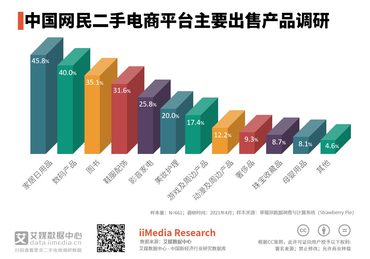 二手电商市场数据分析:2021年45.8%网民在二手电商平台出售家居日用品