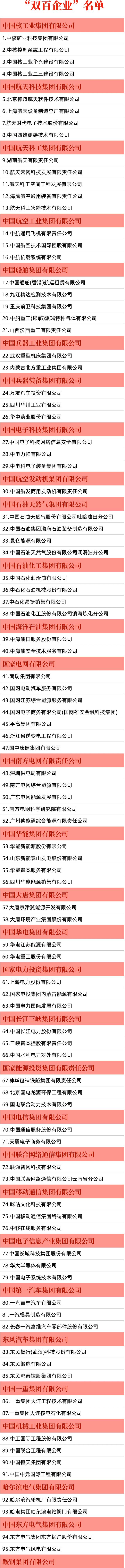 """国务院国资委公布""""双百企业""""最新名单,山东10家企业上榜"""