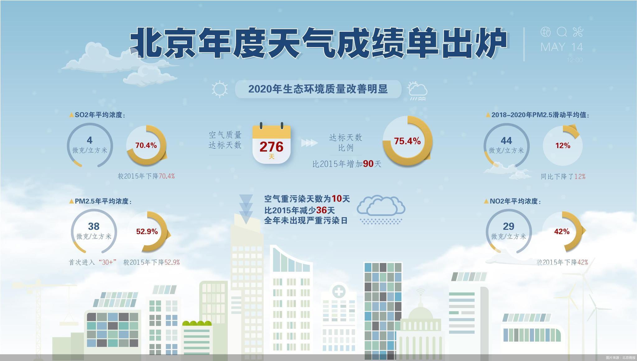 北京生态环境如何?2020全市生态治理成绩单喊你来验收