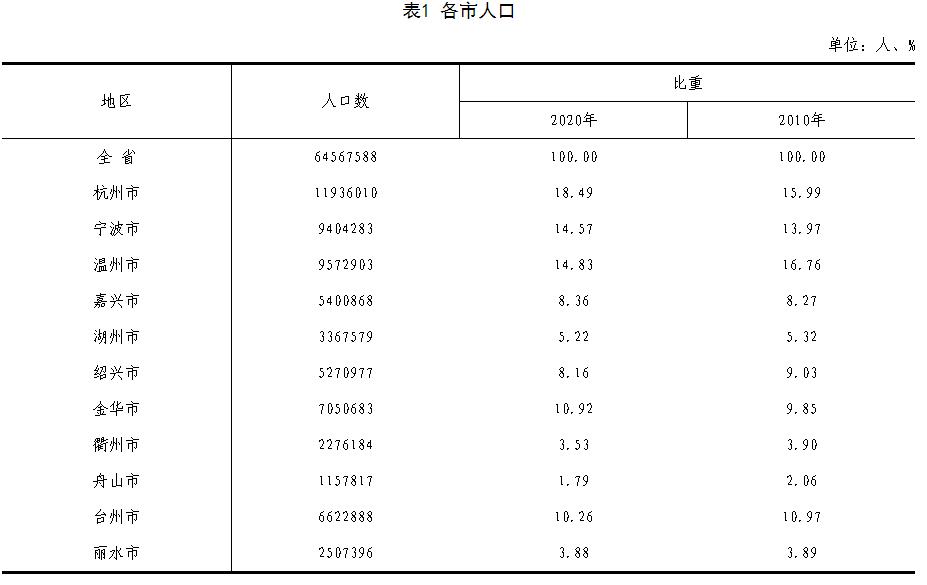 逼近1200万,杭州取代温州成为浙江省人口总量最多的城市