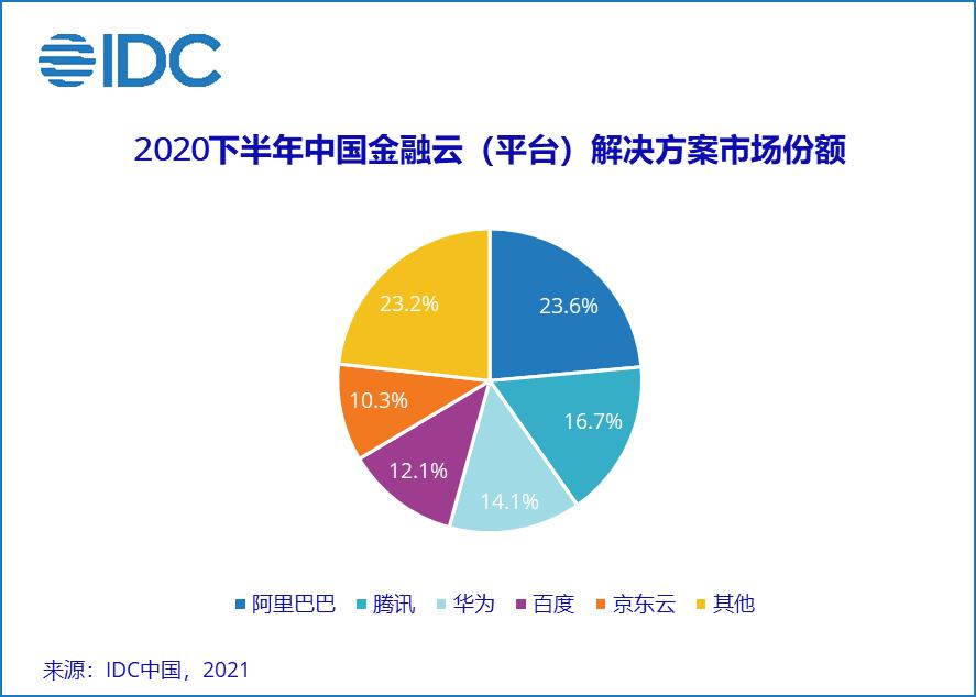 中国金融云市场份额TOP5发布  数据、智能、开放成行业发展关键词