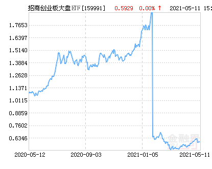招商创业板大盘ETF净值上涨1.38% 请保持关注