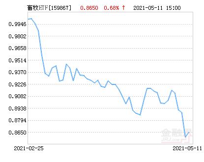 鹏华中证畜牧养殖ETF净值上涨1.94% 请保持关注